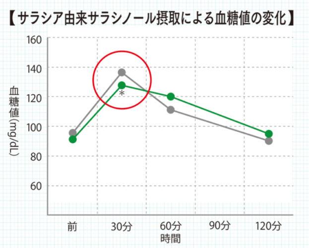 食後の血糖値の変化グラフ