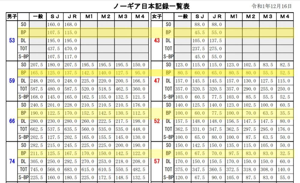 ベンチプレスの日本記録