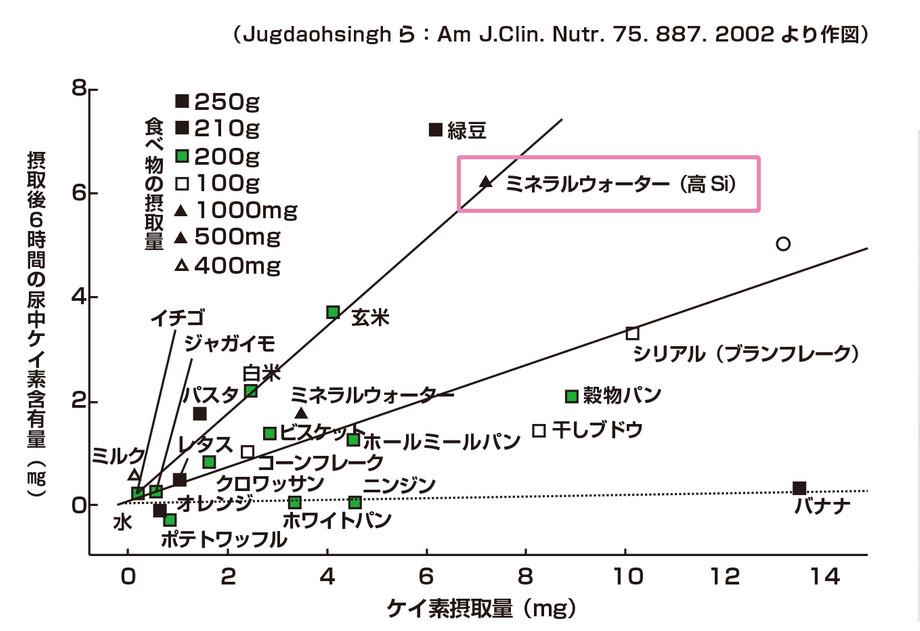 シリカの吸収率グラフ