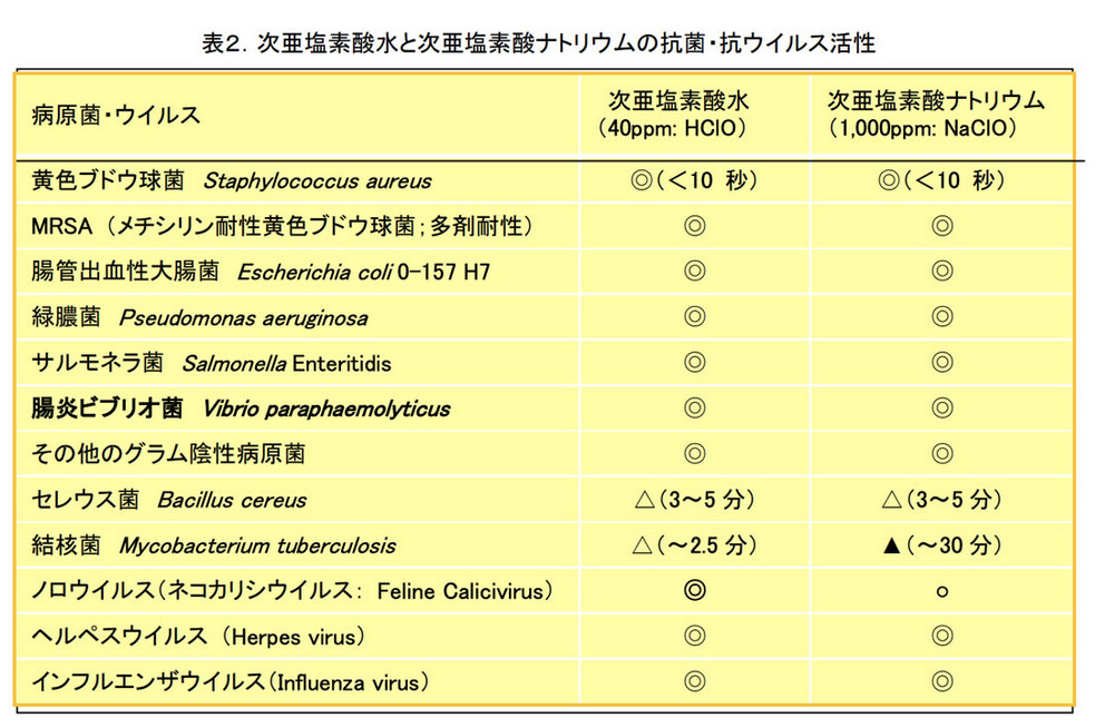 次亜塩素酸水の除菌効果