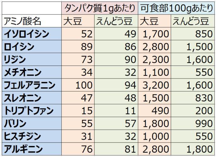 アミノ酸組成の比較表