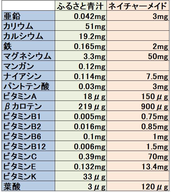 栄養の比較表