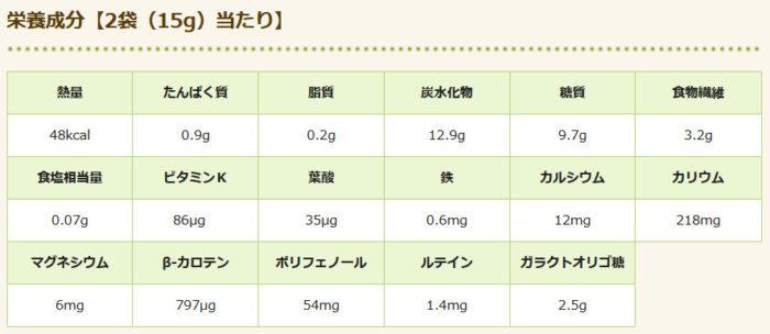 ヤクルト「青汁のめぐり」の栄養成分表示