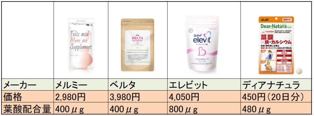 葉酸サプリ比較