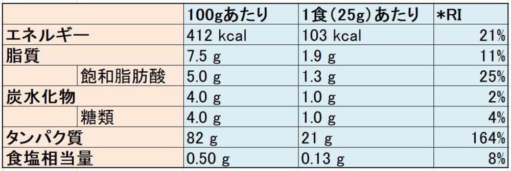 マイプロテインの栄養成分