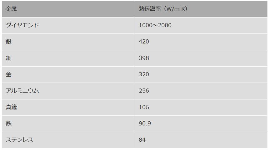 熱伝導率の比較表