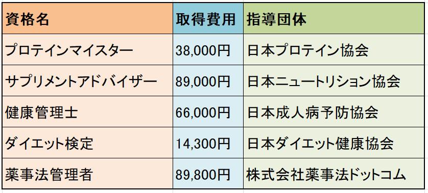 資格の料金比較