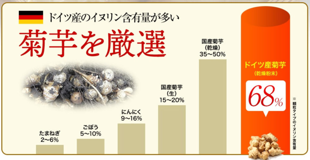 前田の菊芋のイヌリン含有量