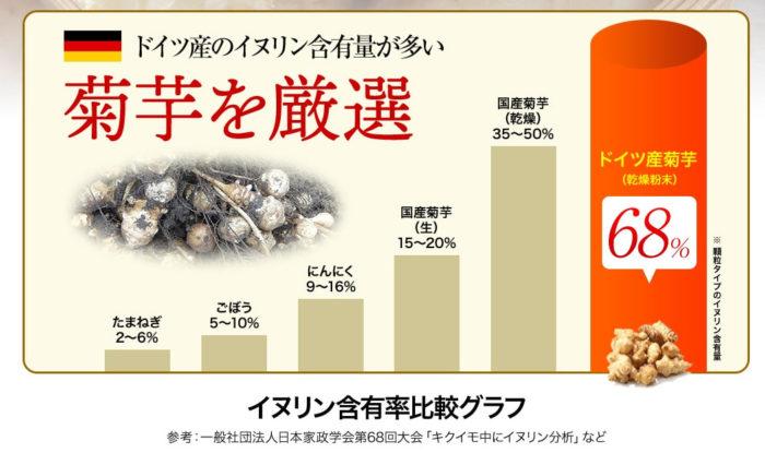 ドイツ産の菊芋のイヌリン含有量