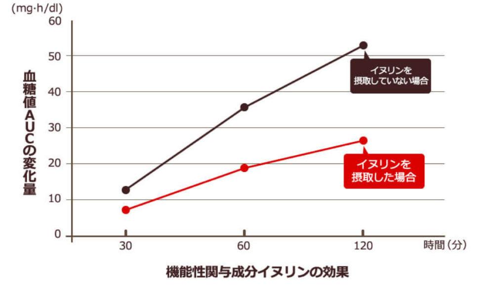 イヌリンの臨床試験グラフ