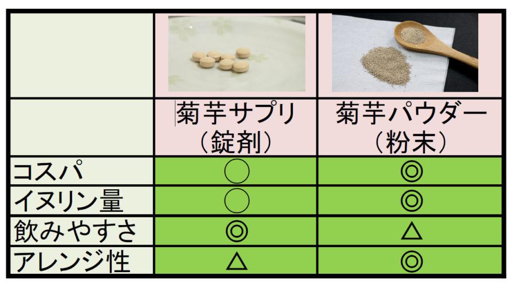 菊芋サプリとパウダーの比較表