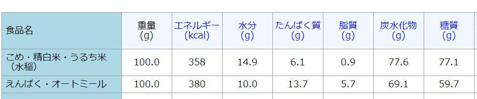 オートミールと白米の糖質比較表