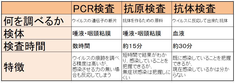 抗原検査・PCR検査・抗体検査の違い